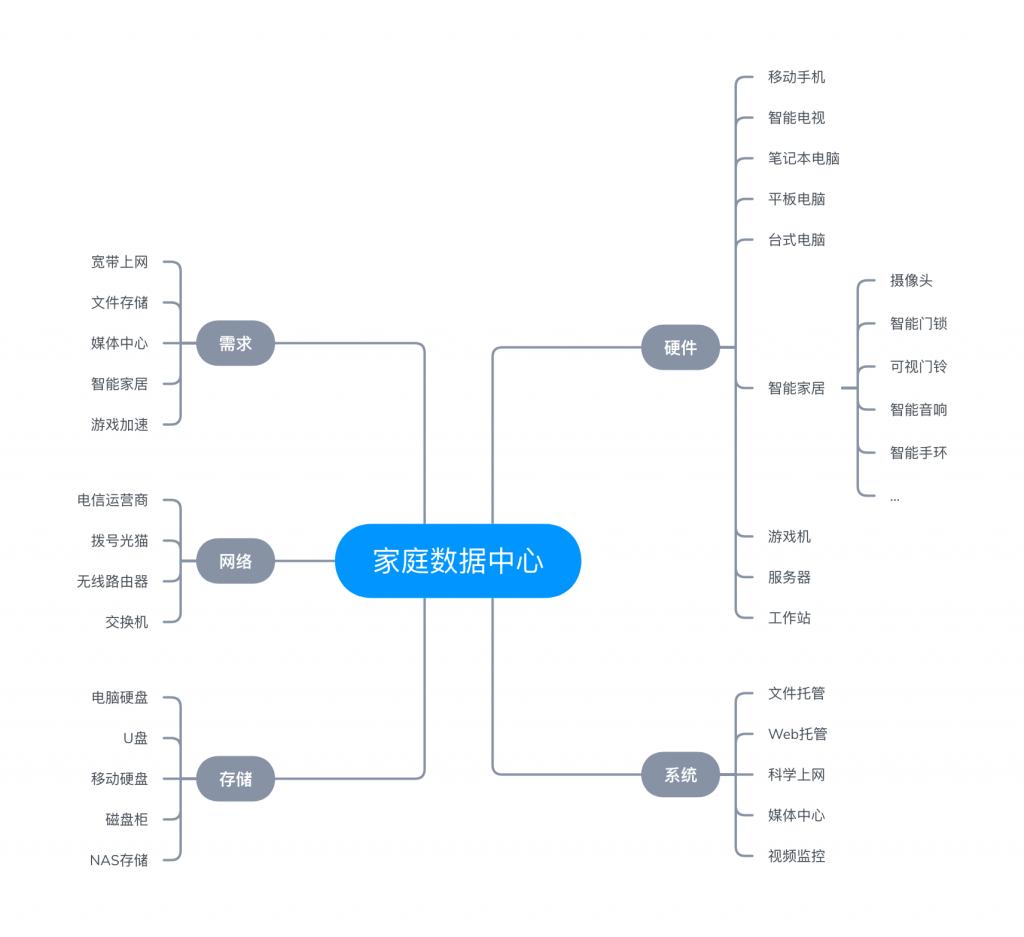 家庭数据中心框架图